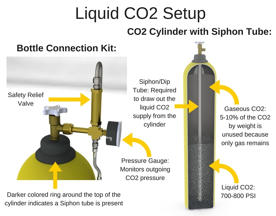 CO2 Supply using High Pressure Cylinders