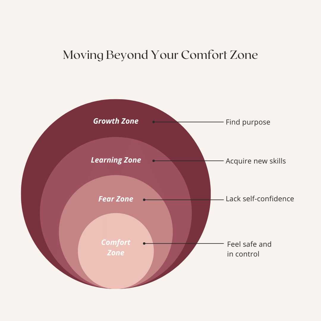 Goals How To:Stepping Out of Your Comfort Zone