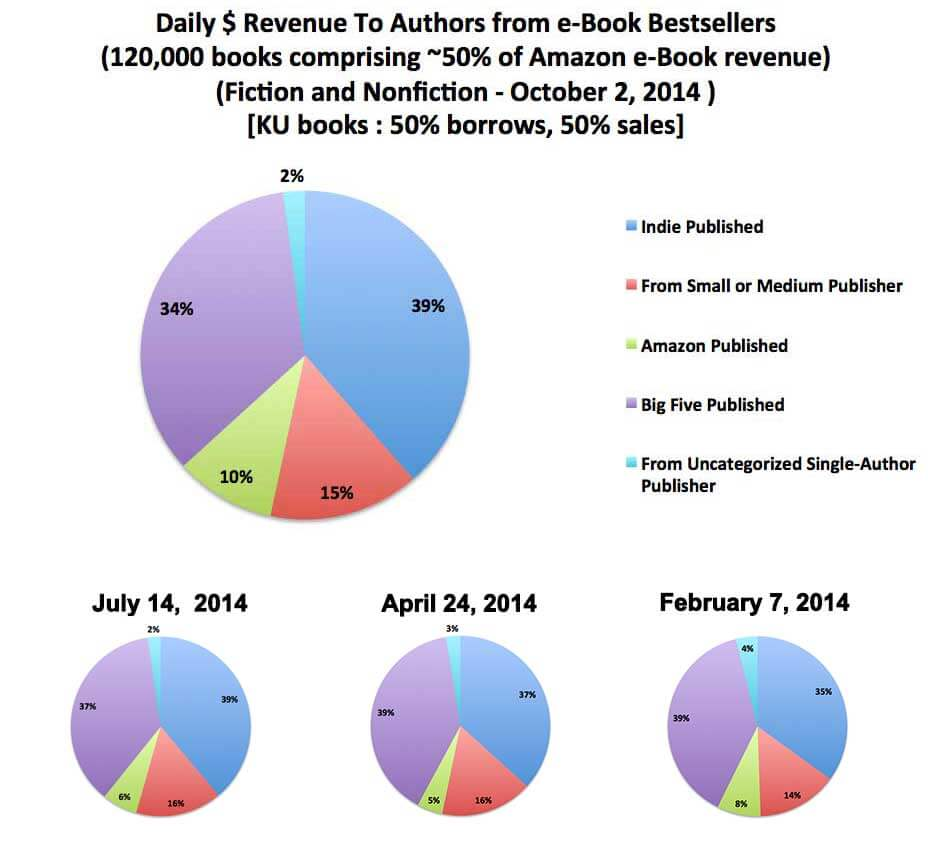 authorearnings-2014oct-3up