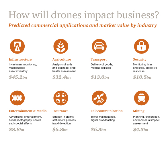 Drone applications - impact in market value