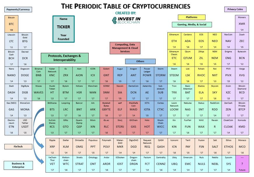 Periodic Table of Cryptocurrencies