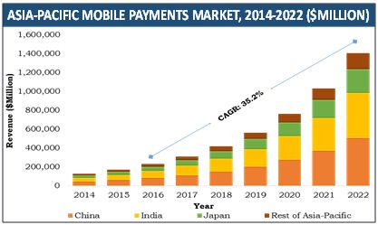 INDIA MOBILE PAYMENT MARKET SIZE