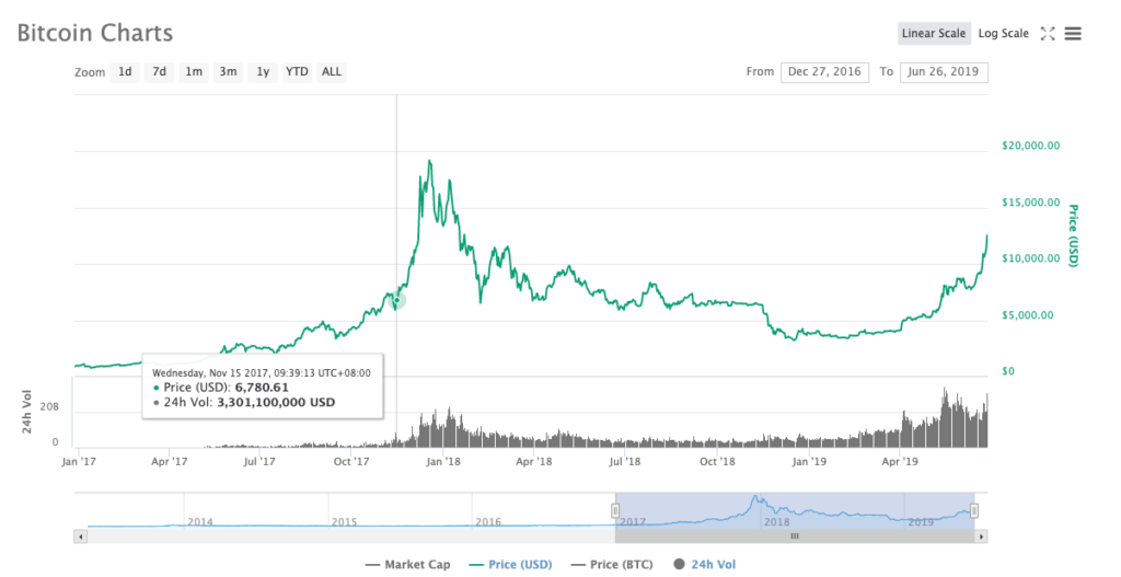 Bitcoin value (note volumes)