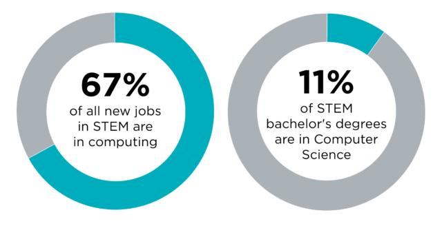 jobs_degrees