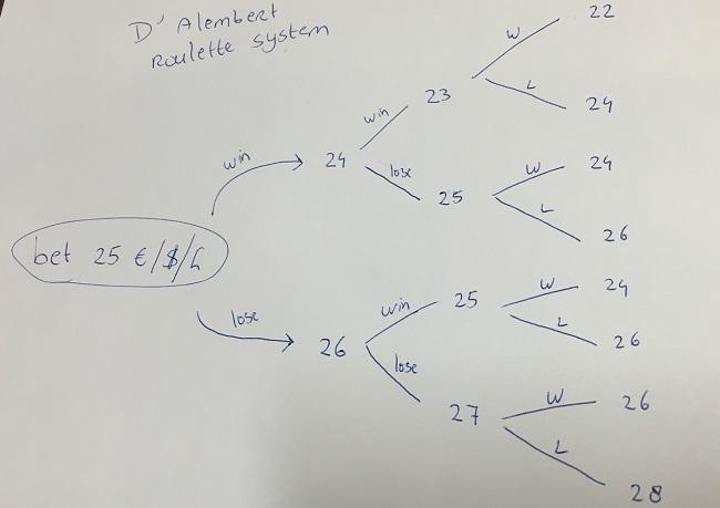 d-alembert roulette strategy