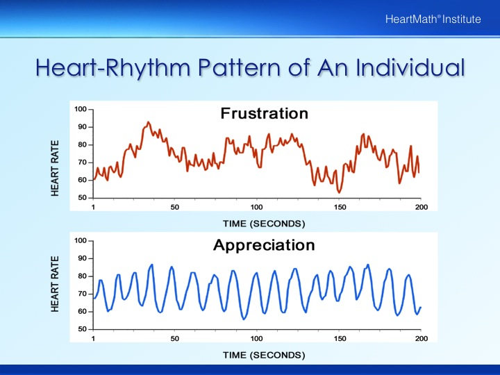 Appreciation, Frustration and Heart Rate Variability