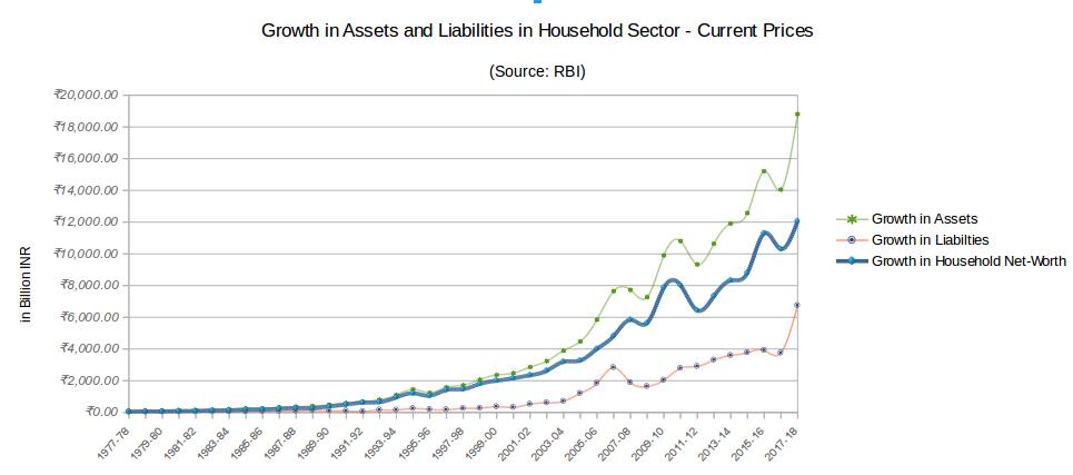 Changes in Credit Scenario