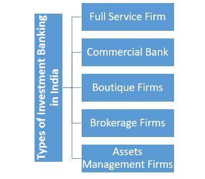 Types of Investment Banking in India