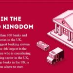 United Kingdom Banks