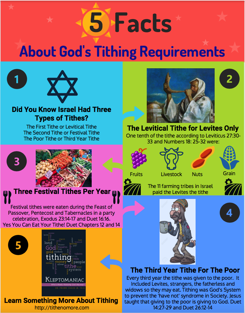 THE MISCONCEPTION OF BIBLICAL TITHING EXPLAINED