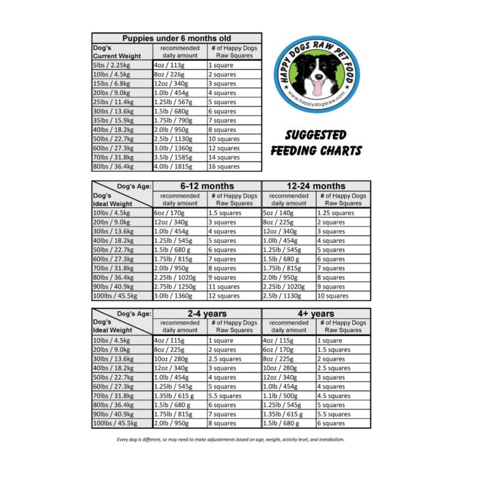 Raw Dog Food Feeding Chart
