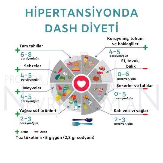Hipertansiyonda DASH diyeti