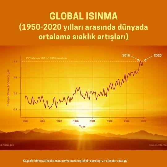 Global sıcaklık artışı