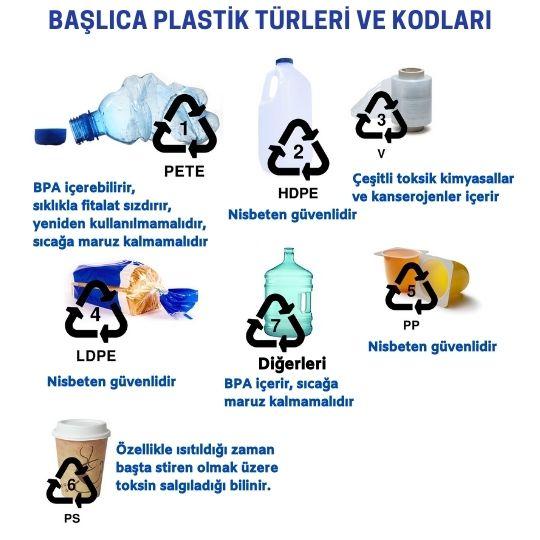 Plastiklerde geri dönüşüm kodları