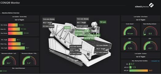 Schenck Process CONiQ® Monitor