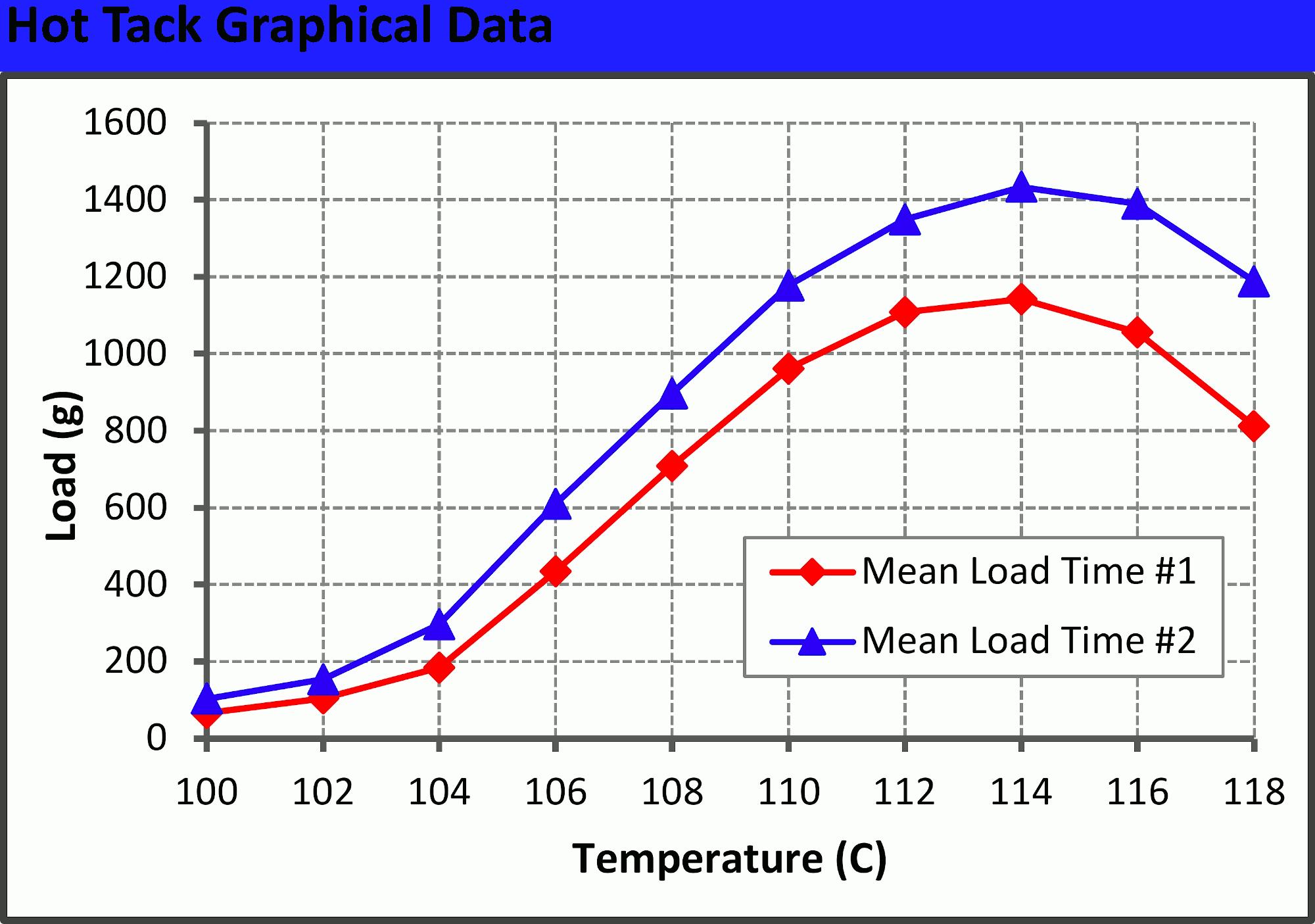 Precision hot tack and heat seal data.