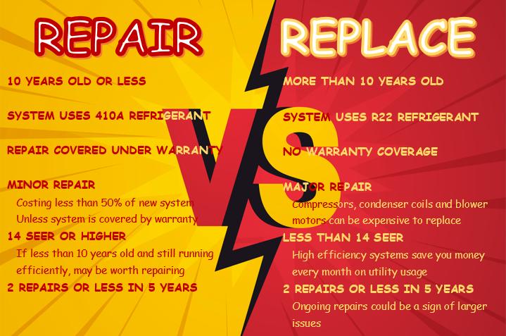 Repair vs Replace Graphic NEW