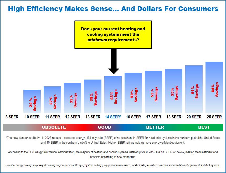 HVAC Savings Chart