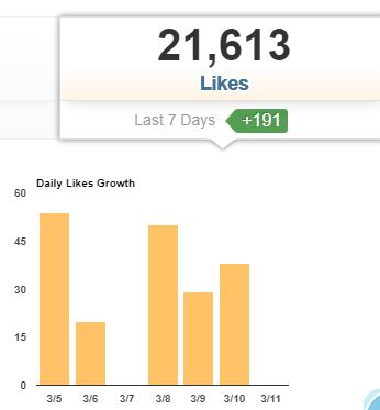 Instagram Daily Likes and Follower Growth