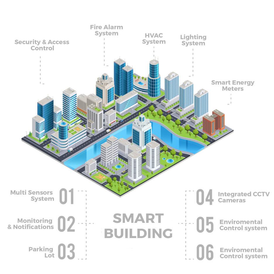smart buildings, egypt, it solution