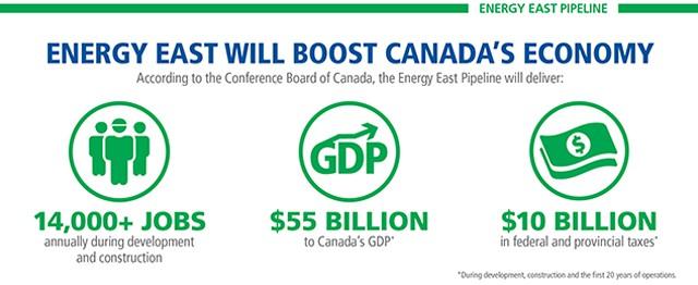 TransCanada-Energy-East-Boost-Canadas-Economy-infographic