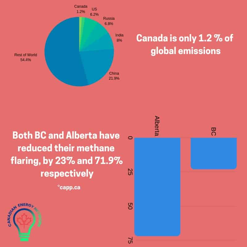 Canada is only 1.2 % of Emissions