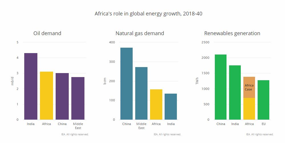 Africas energy demand
