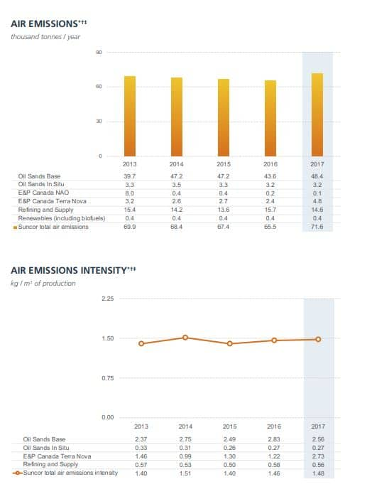 Air Emissions Intensity