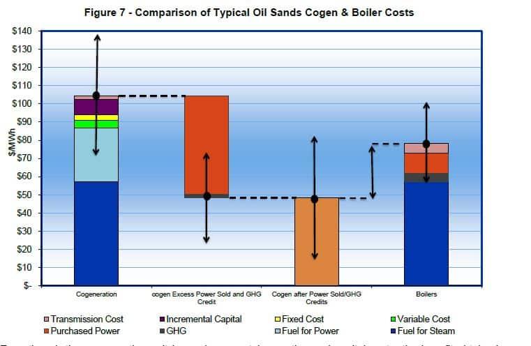 CoGen Costs
