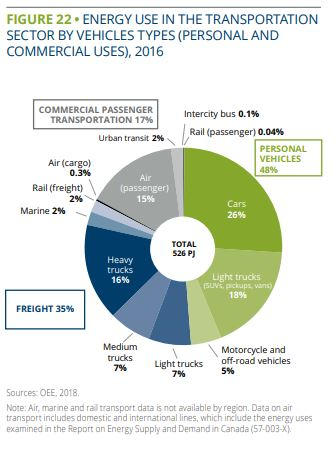 Energy use in transportation