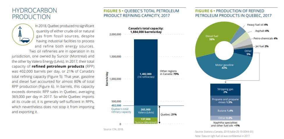 Hydrocarbon Production Quebec