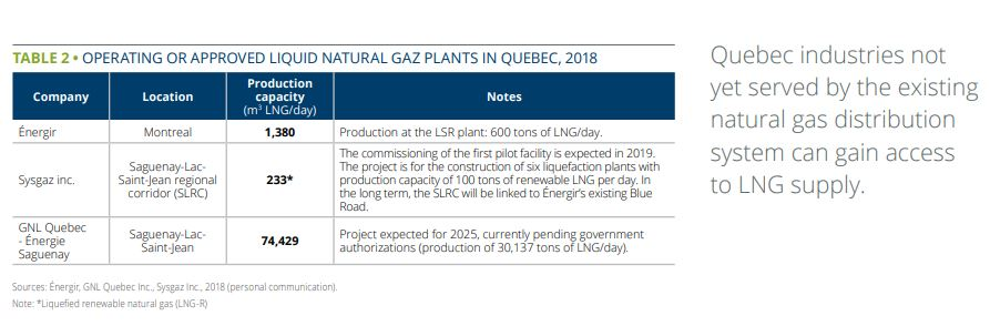 LNG Quebec