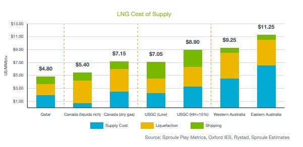 Natural Gas supply cost