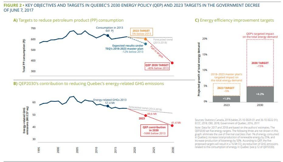 Quebec Policy Targetsw