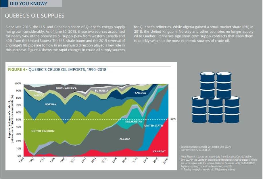 Quebec's oil supply