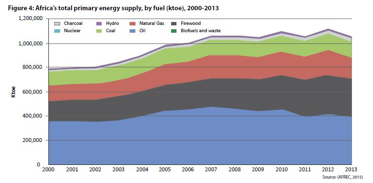 Total African Energy Supply