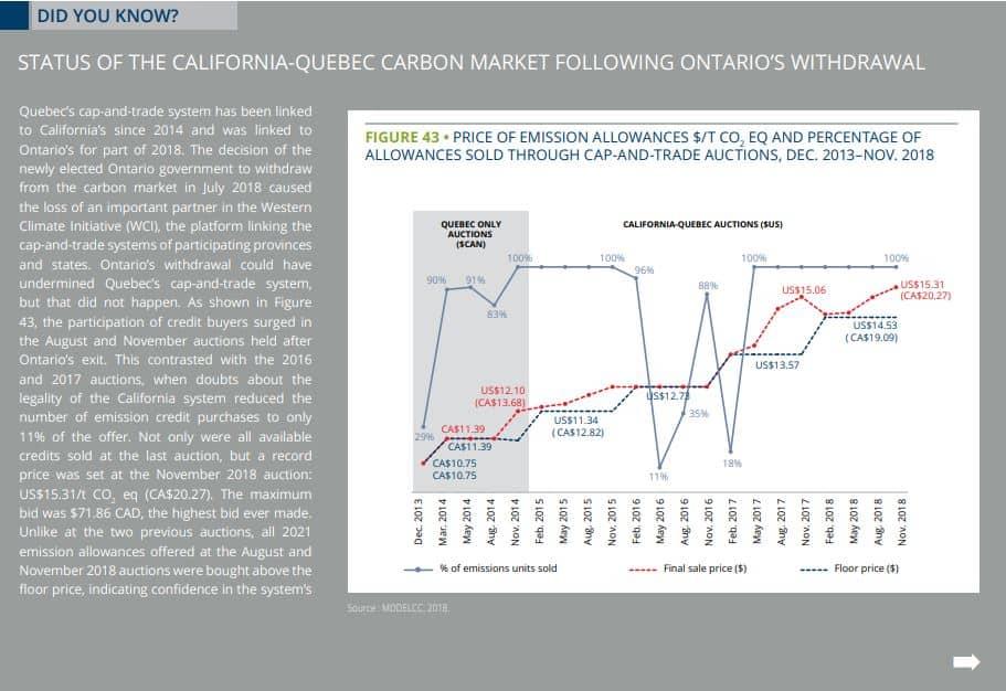 california quebec carbon market