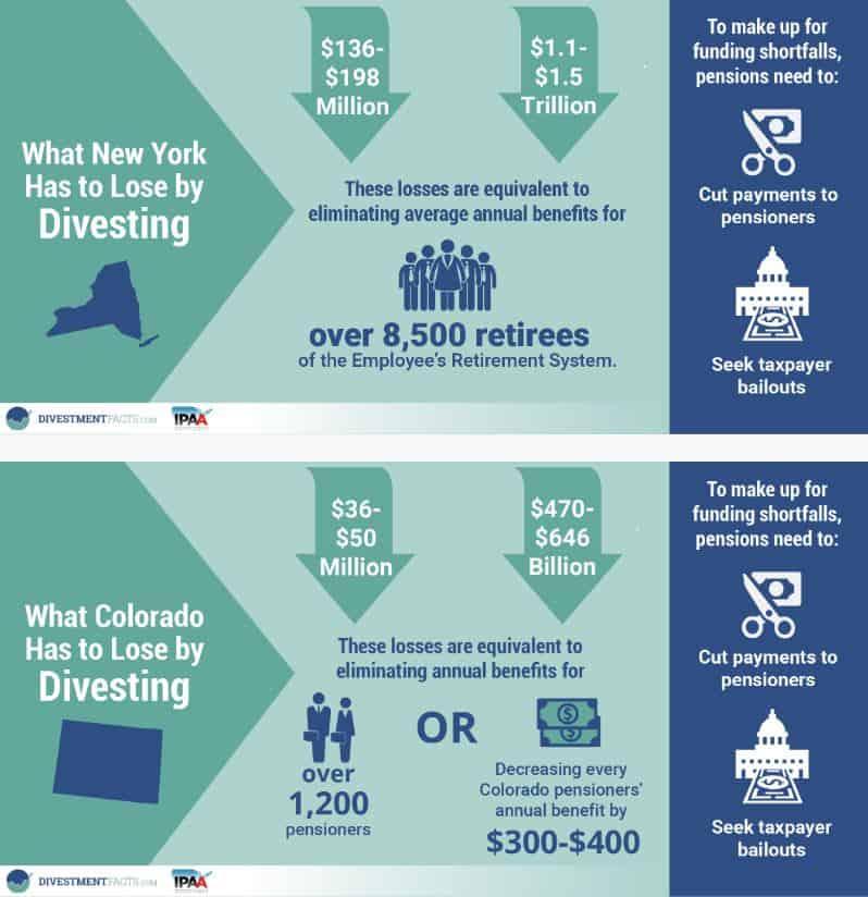 divestment losses