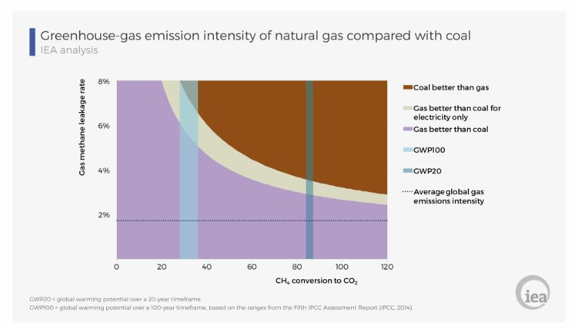 emissions intensity compared to coal