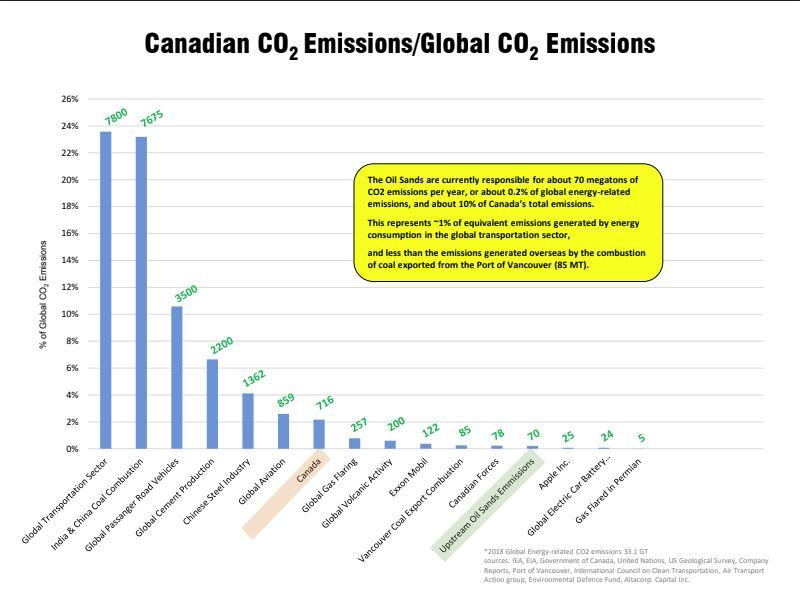 emissions vs. global emissions