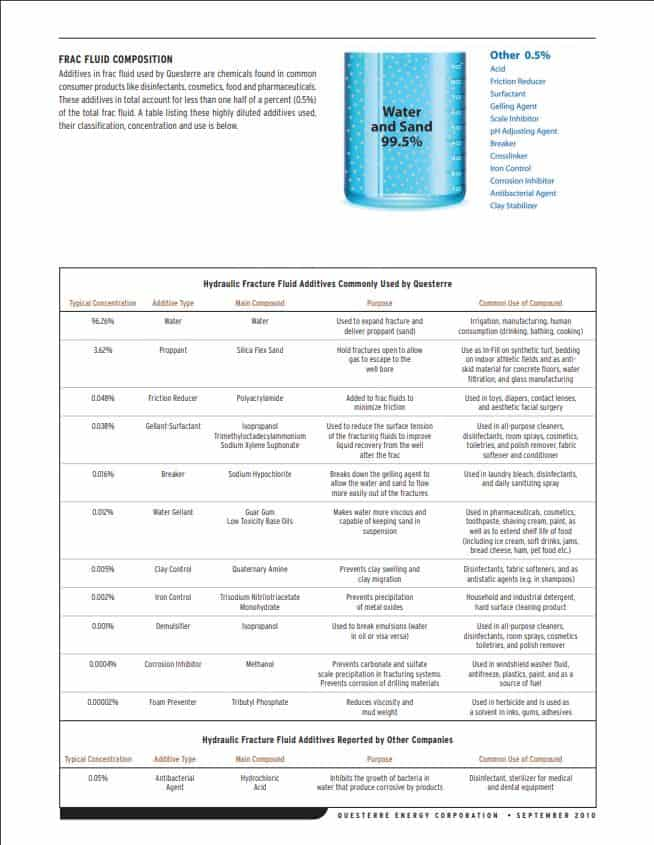 Info about fracking fluid