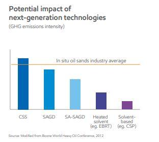 impact of future extrac tech