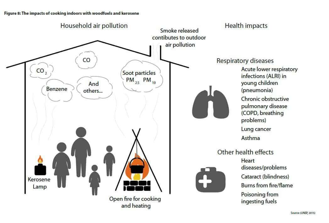 impacts of wood cooking and kerosene