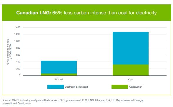 intensity for LNG