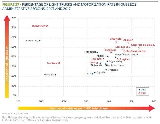 light trucks and motorization