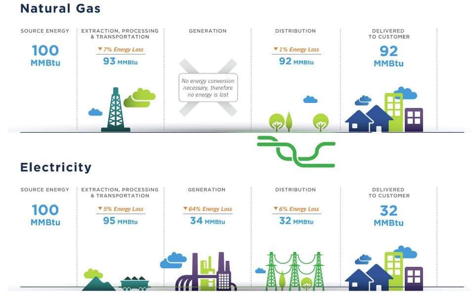 naturalgasefficiency
