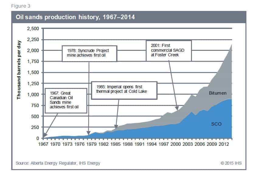 oilsands production history