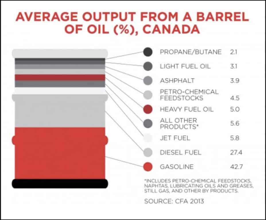 output from barrel of oil