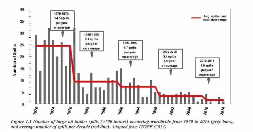 tanker spill reduced