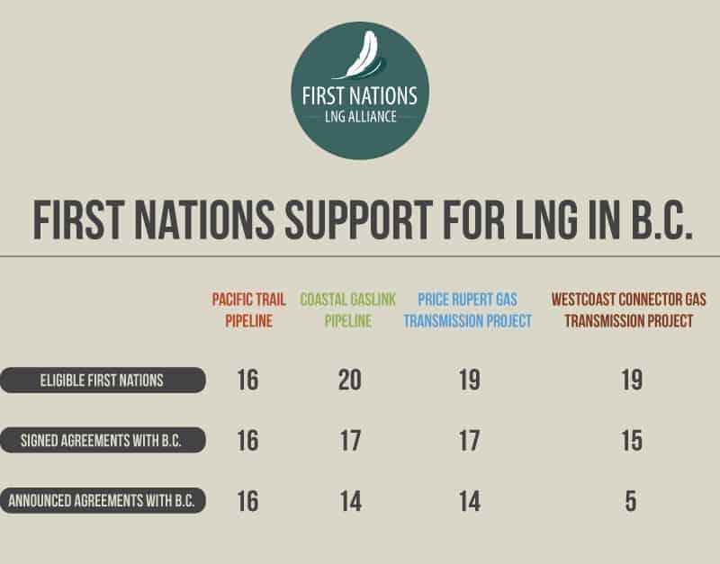 FN LNG 4